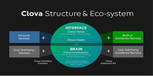 LINE presenta 'Clova', Inteligencia Artificial (IA) en la nube, durante Mobile World Congress